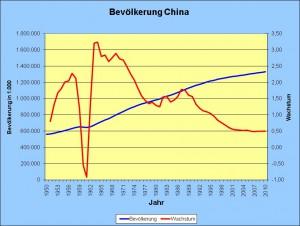 Einwohnerzahlen und Bevölkerungswachstum in China